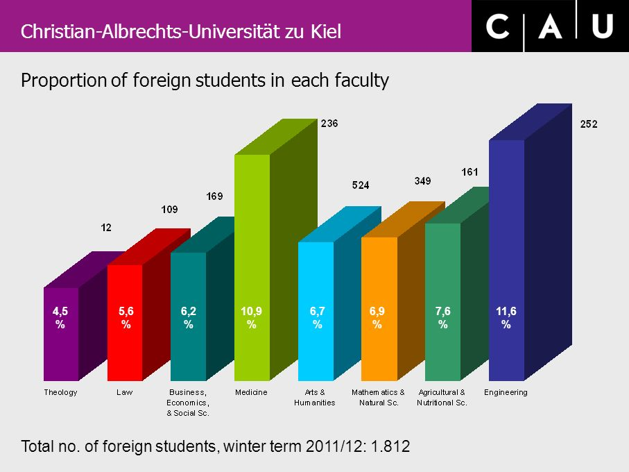 Christian-Albrechts-Universität zu Kiel Proportion of foreign students in each faculty Total no.
