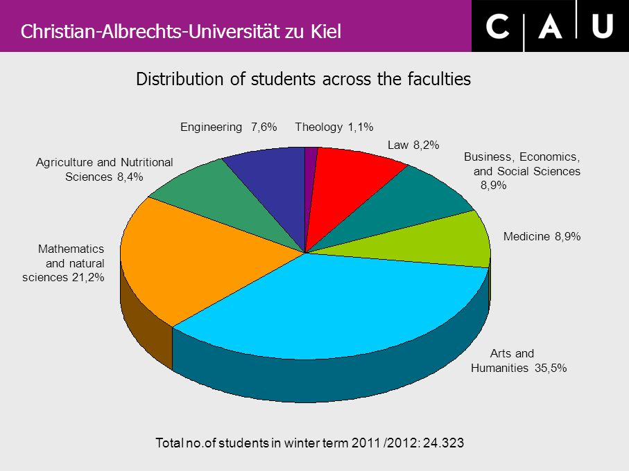 Christian-Albrechts-Universität zu Kiel Distribution of students across the faculties Total no.of students in winter term 2011 /2012: 24.323 Law 8,2% Business, Economics, and Social Sciences 8,9% Medicine 8,9% Arts and Humanities 35,5% Mathematics and natural sciences 21,2% Agriculture and Nutritional Sciences 8,4% Engineering 7,6% Theology 1,1%