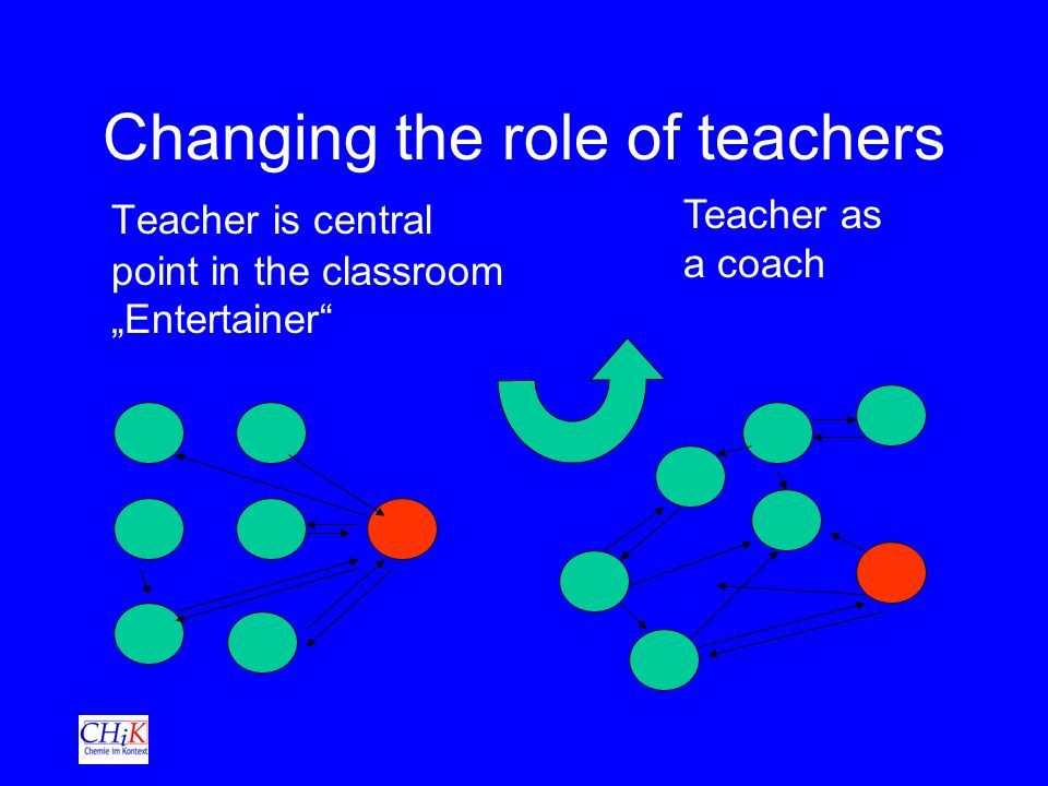 Changing the role of teachers Teacher is central point in the classroom Entertainer Teacher as a coach