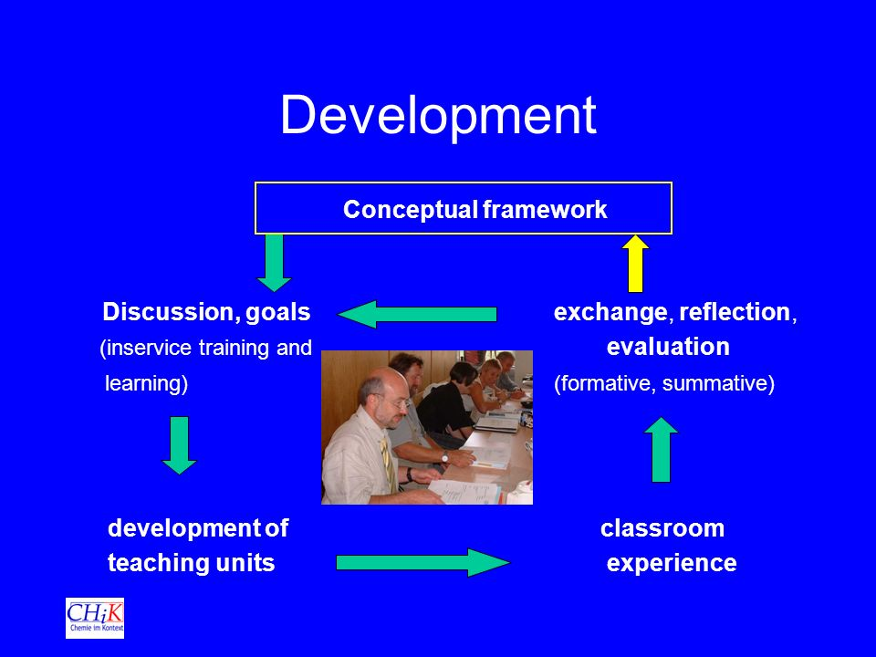 Development Conceptual framework Discussion, goals exchange, reflection, (inservice training and evaluation learning) (formative, summative) development of classroom teaching units experience