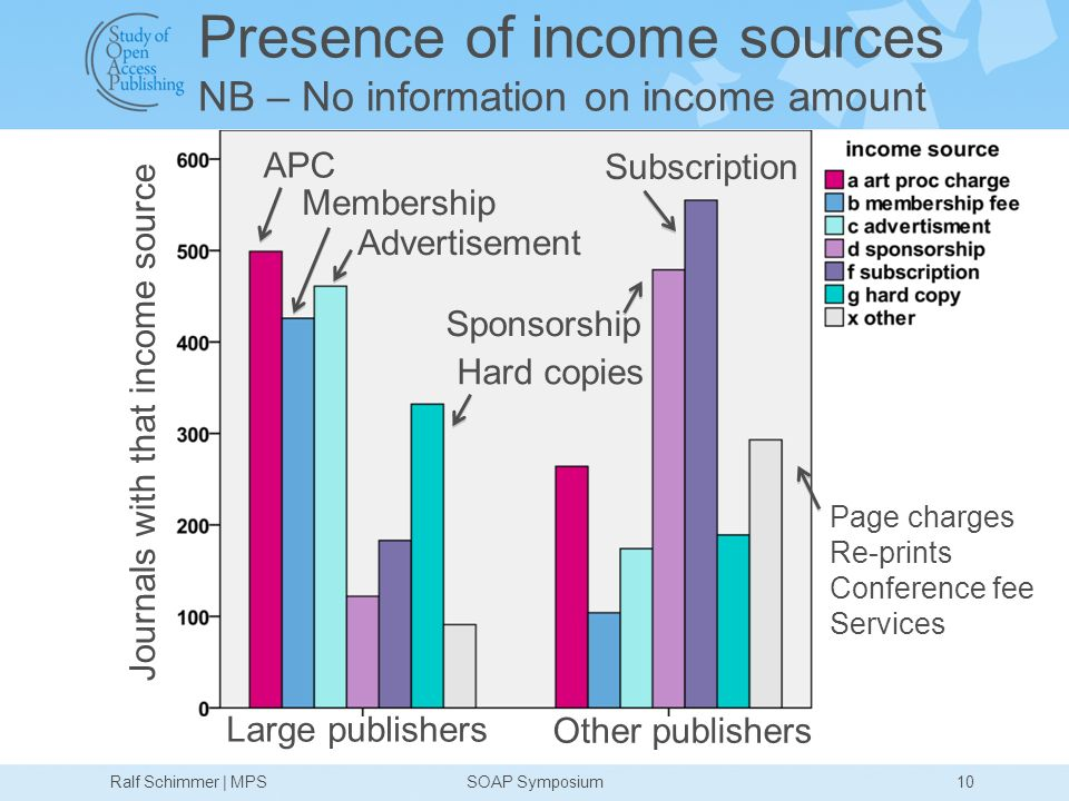 Presence of income sources NB – No information on income amount 10 Journals with that income source Large publishers Other publishers APC Membership Advertisement Sponsorship Subscription Hard copies Page charges Re-prints Conference fee Services Ralf Schimmer | MPSSOAP Symposium