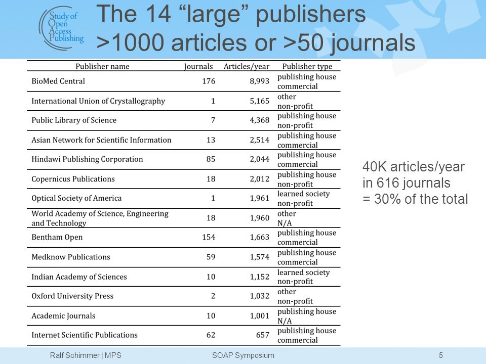 The 14 large publishers >1000 articles or >50 journals 5Ralf Schimmer | MPSSOAP Symposium 40K articles/year in 616 journals = 30% of the total