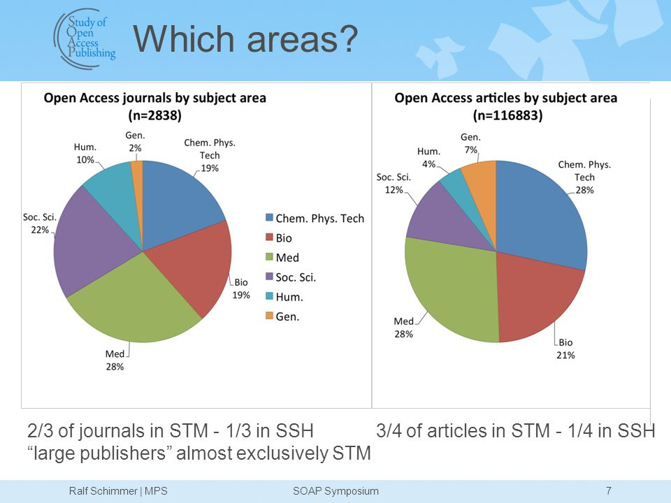 7Ralf Schimmer | MPSSOAP Symposium 2/3 of journals in STM - 1/3 in SSH 3/4 of articles in STM - 1/4 in SSH large publishers almost exclusively STM