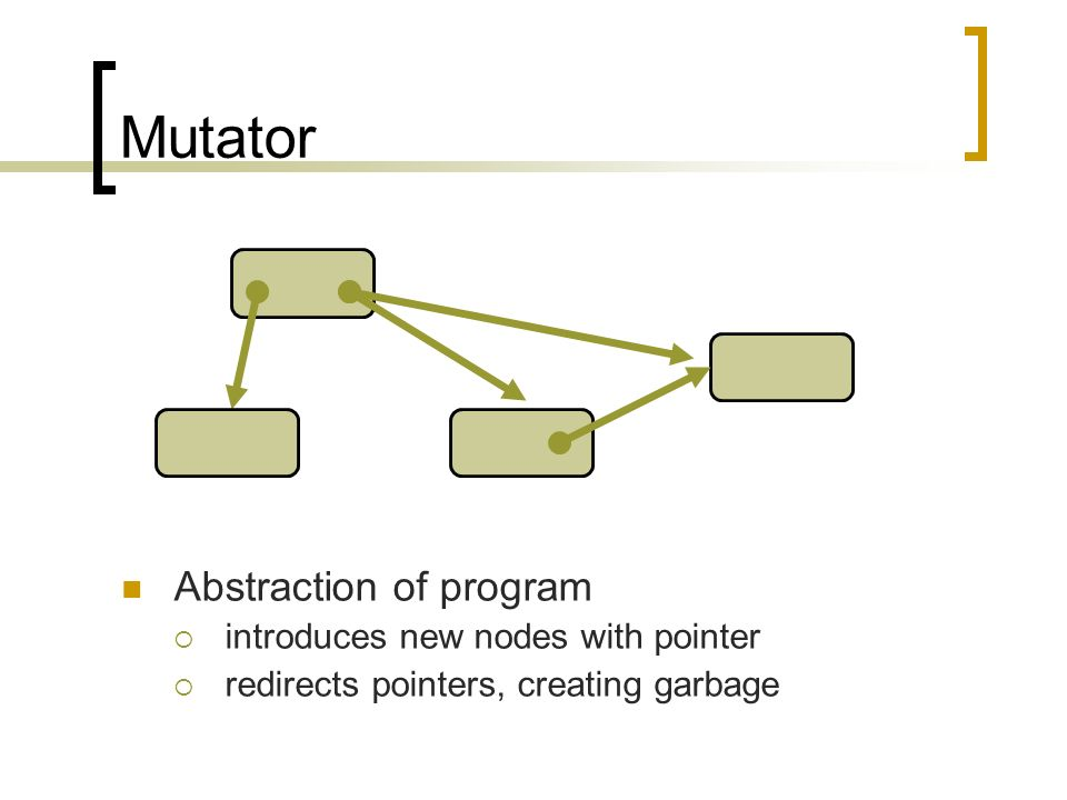 Mutator Abstraction of program introduces new nodes with pointer redirects pointers, creating garbage