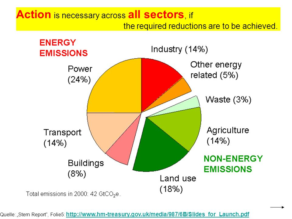 Quelle: Stern Report, Folie5:     Action is necessary across all sectors, if the required reductions are to be achieved.