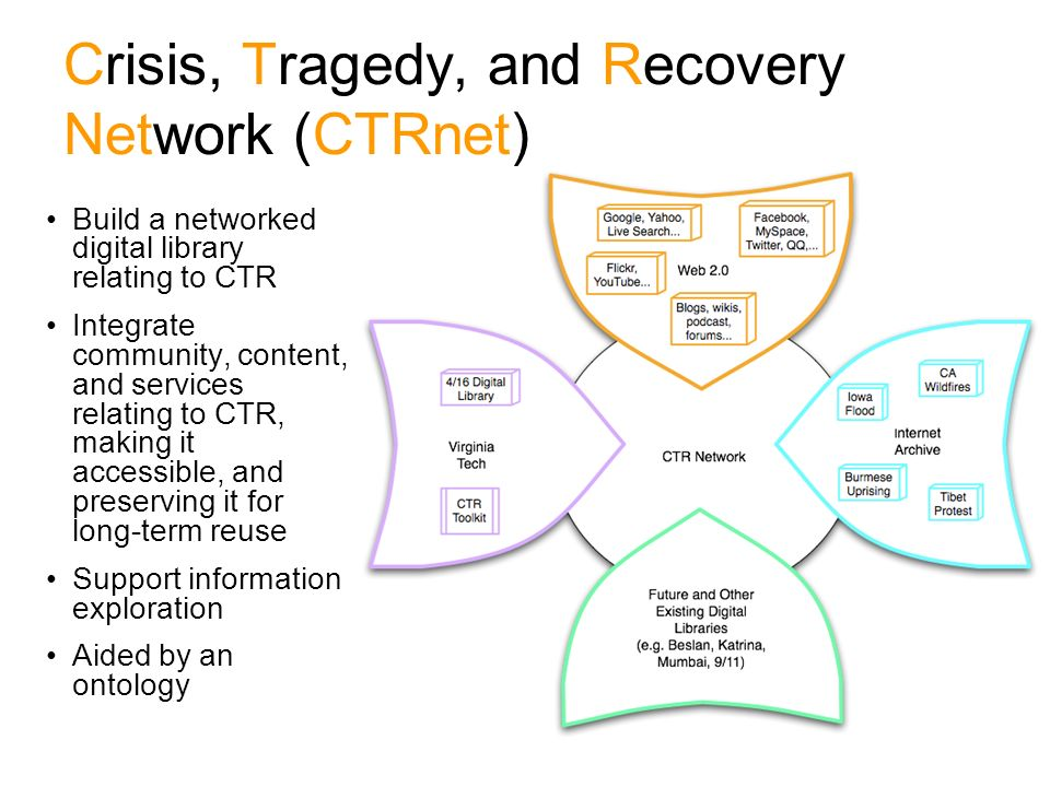 3 Crisis, Tragedy, and Recovery Network (CTRnet) Build a networked digital library relating to CTR Integrate community, content, and services relating to CTR, making it accessible, and preserving it for long-term reuse Support information exploration Aided by an ontology