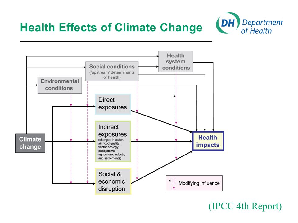 Health Effects of Climate Change (IPCC 4th Report)