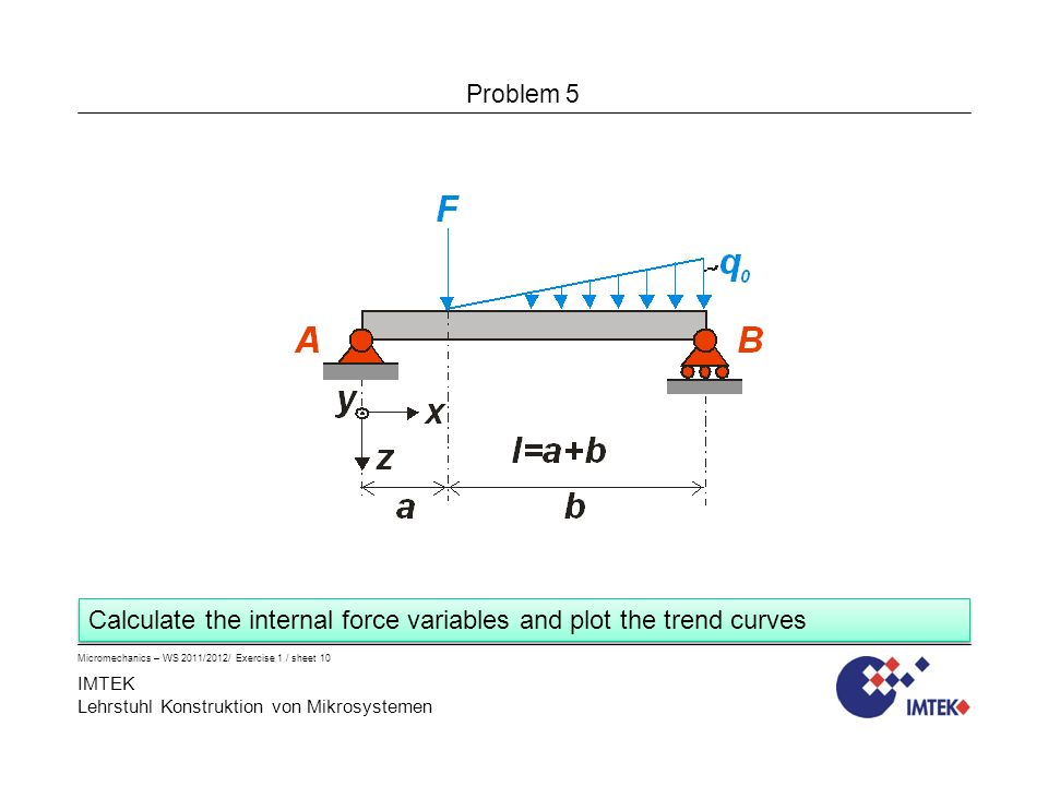 IMTEK Lehrstuhl Konstruktion von Mikrosystemen Problem 5 Micromechanics – WS 2011/2012/ Exercise 1 / sheet 10 Calculate the internal force variables and plot the trend curves