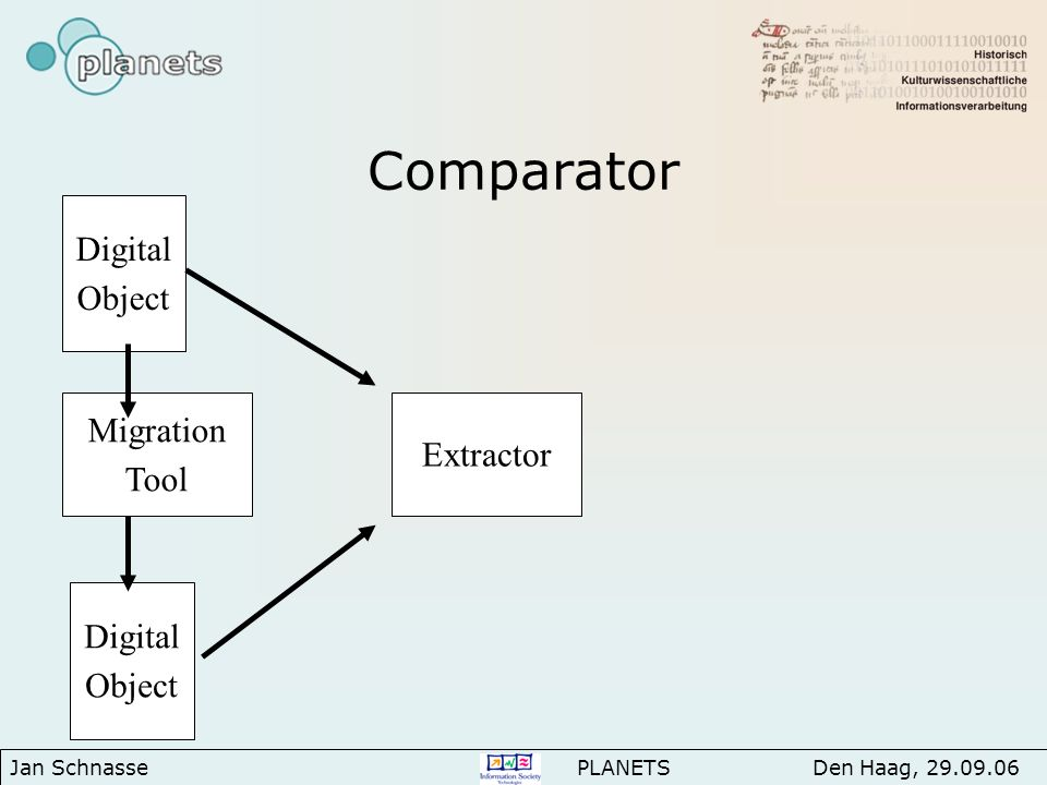 Comparator Jan Schnasse PLANETS Den Haag, 29.09.06 Digital Object Migration Tool Digital Object Extractor