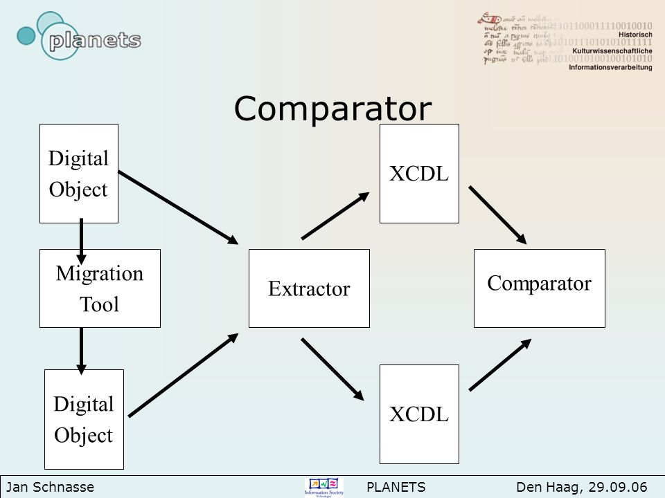 Comparator XCDL Comparator Jan Schnasse PLANETS Den Haag, 29.09.06 Digital Object Migration Tool Digital Object Extractor
