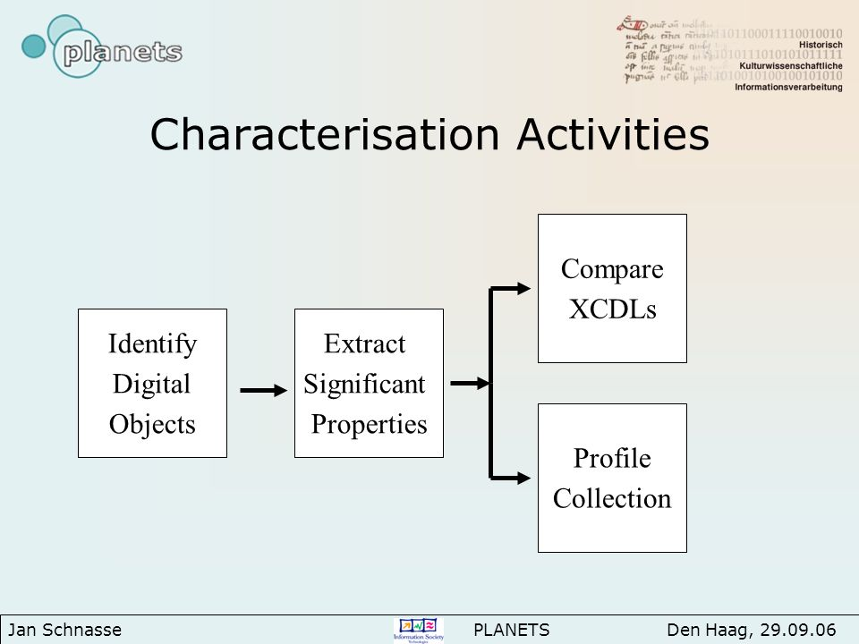 Characterisation Activities Jan Schnasse PLANETS Den Haag, Extract Significant Properties Identify Digital Objects Compare XCDLs Profile Collection