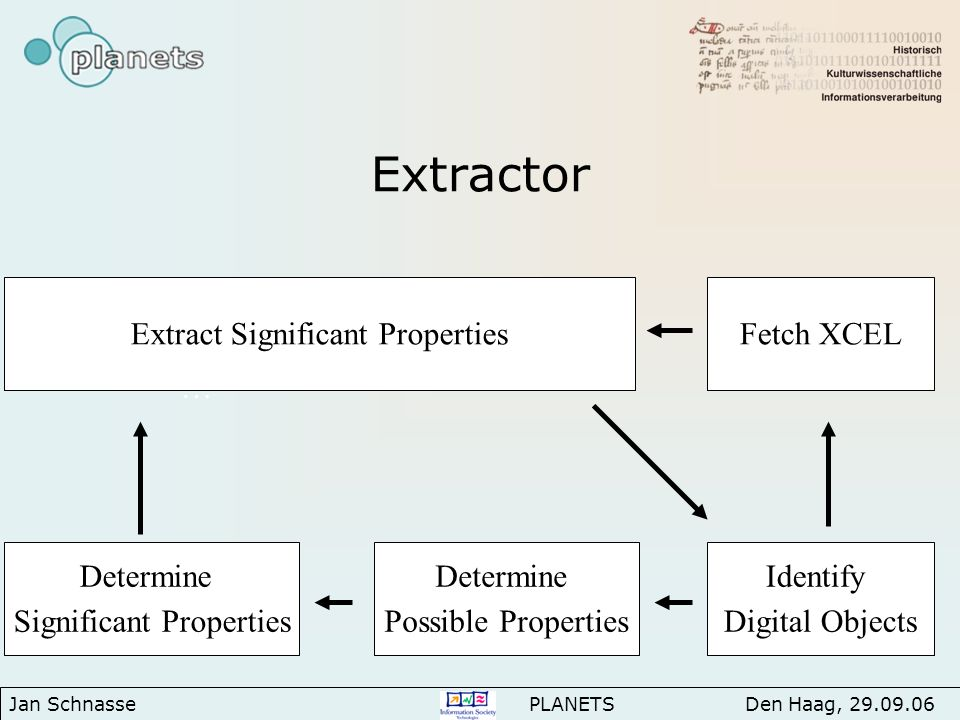 Extractor … Identify Digital Objects Determine Significant Properties Extract Significant Properties Determine Possible Properties Fetch XCEL Jan Schnasse PLANETS Den Haag, 29.09.06