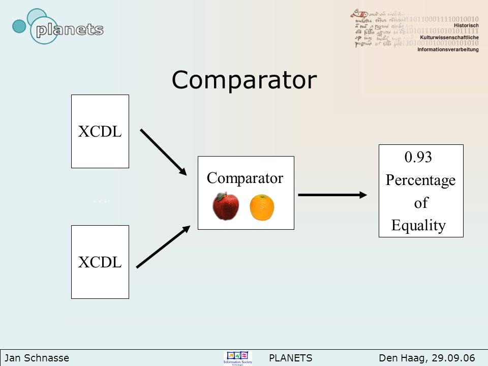 Comparator XCDL … 0.93 Percentage of Equality Comparator Jan Schnasse PLANETS Den Haag, 29.09.06