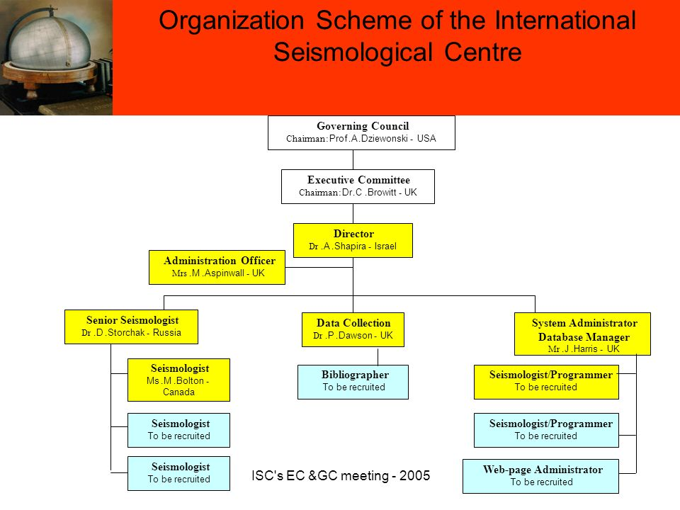 ISC s EC &GC meeting - 2005 Governing Council Chairman: Prof.