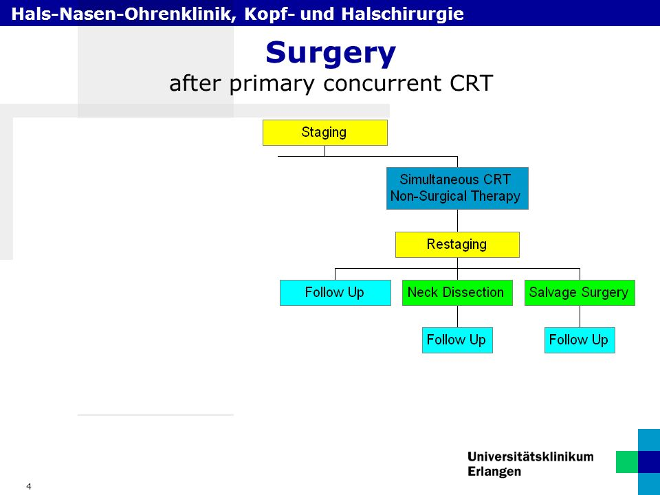 Hals-Nasen-Ohrenklinik, Kopf- und Halschirurgie 4 Surgery after primary concurrent CRT