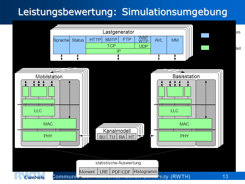 13Communication Networks, Aachen University (RWTH) Leistungsbewertung: Simulationsumgebung