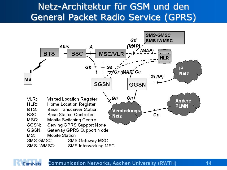 14Communication Networks, Aachen University (RWTH) Netz-Architektur für GSM und den General Packet Radio Service (GPRS)