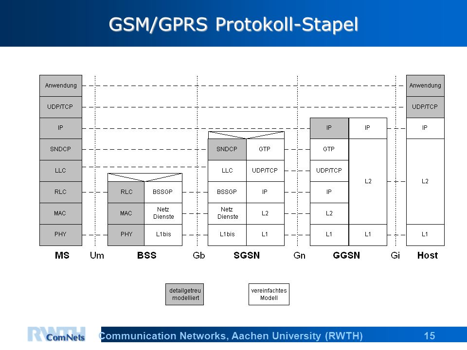 15Communication Networks, Aachen University (RWTH) GSM/GPRS Protokoll-Stapel