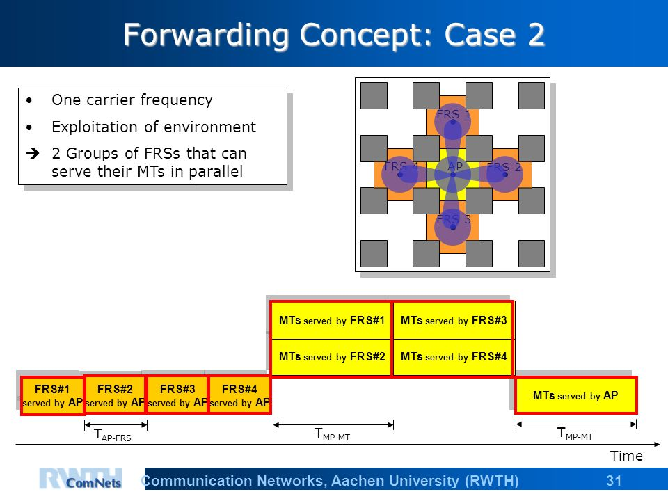 31Communication Networks, Aachen University (RWTH) Forwarding Concept: Case 2 MTs served by AP MTs served by FRS#4 MTs served by FRS#3 FRS#4 served by AP FRS#3 served by AP MTs served by FRS#2 MTs served by FRS#1 Time T MP-MT T AP-FRS FRS#2 served by AP FRS#1 served by AP FRS 1 FRS 2 FRS 3 FRS 4AP T MP-MT One carrier frequency Exploitation of environment 2 Groups of FRSs that can serve their MTs in parallel One carrier frequency Exploitation of environment 2 Groups of FRSs that can serve their MTs in parallel