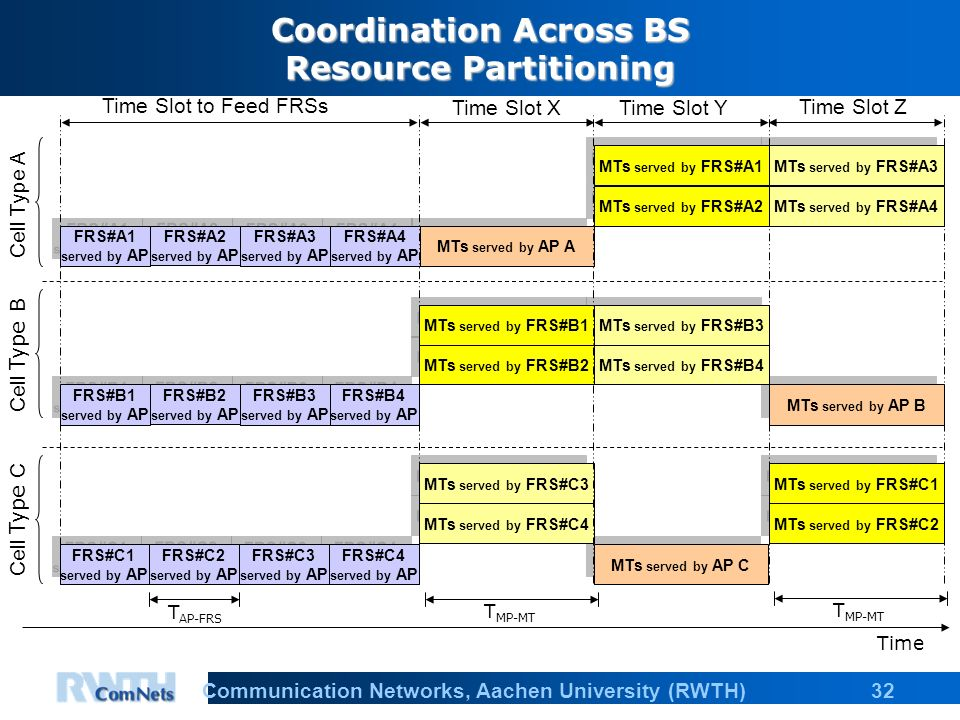 32Communication Networks, Aachen University (RWTH) Coordination Across BS Resource Partitioning MTs served by AP C MTs served by FRS#C4 MTs served by FRS#C3 FRS#C4 served by AP FRS#C3 served by AP MTs served by FRS#C2 MTs served by FRS#C1 Time T MP-MT T AP-FRS FRS#C2 served by AP FRS#C1 served by AP T MP-MT MTs served by AP B MTs served by FRS#B4 MTs served by FRS#B3 FRS#B4 served by AP FRS#B3 served by AP MTs served by FRS#B2 MTs served by FRS#B1 FRS#B2 served by AP FRS#B1 served by AP MTs served by AP A MTs served by FRS#A4 MTs served by FRS#A3 FRS#A4 served by AP FRS#A3 served by AP MTs served by FRS#A2 MTs served by FRS#A1 FRS#A2 served by AP FRS#A1 served by AP Cell Type A Cell Type B Cell Type C Time Slot to Feed FRSs Time Slot XTime Slot Y Time Slot Z