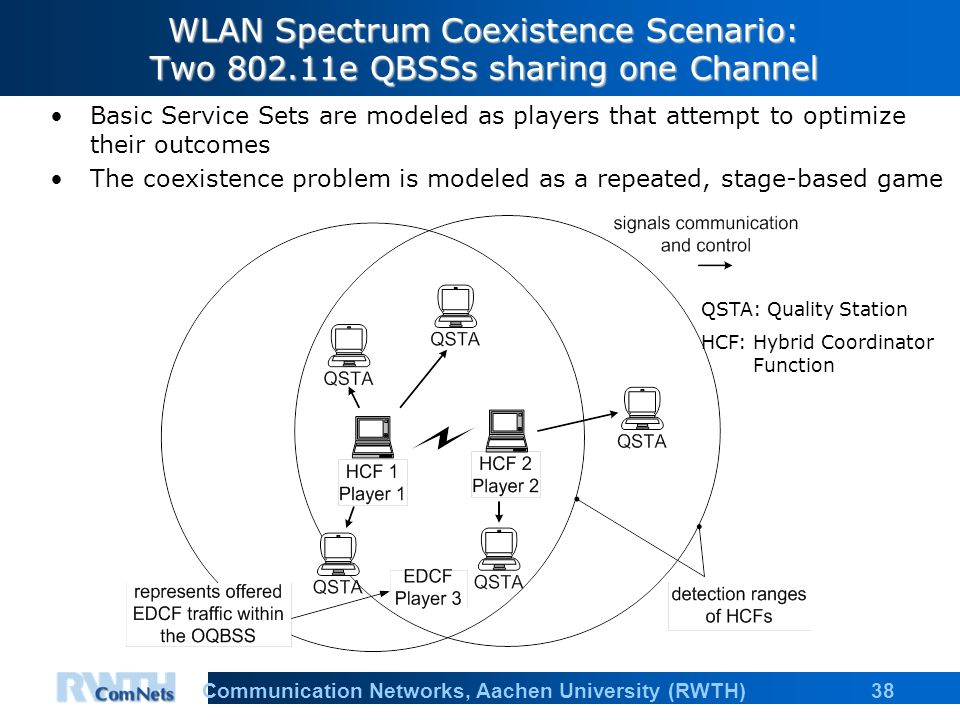 38Communication Networks, Aachen University (RWTH) WLAN Spectrum Coexistence Scenario: Two e QBSSs sharing one Channel Basic Service Sets are modeled as players that attempt to optimize their outcomes The coexistence problem is modeled as a repeated, stage-based game QSTA: Quality Station HCF: Hybrid Coordinator Function