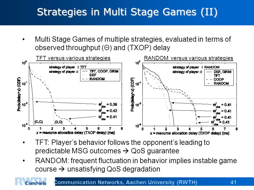 41Communication Networks, Aachen University (RWTH) Strategies in Multi Stage Games (II) TFT versus various strategies Multi Stage Games of multiple strategies, evaluated in terms of observed throughput (Θ) and (TXOP) delay TFT: Players behavior follows the opponents leading to predictable MSG outcomes QoS guarantee RANDOM: frequent fluctuation in behavior implies instable game course unsatisfying QoS degradation RANDOM versus various strategies