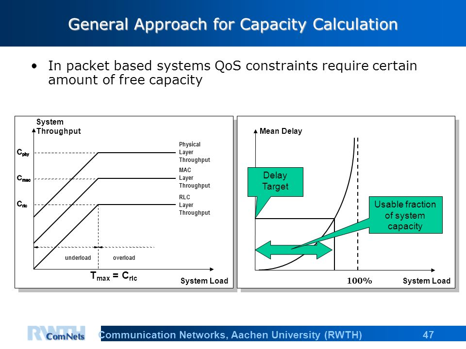 47Communication Networks, Aachen University (RWTH) General Approach for Capacity Calculation In packet based systems QoS constraints require certain amount of free capacity System Load System Throughput Mean Delay 100% Physical Layer Throughput Delay Target Usable fraction of system capacity MAC Layer Throughput RLC Layer Throughput overloadunderload T max = C rlc System Load