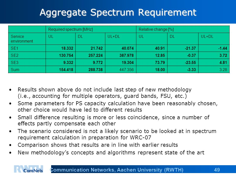 49Communication Networks, Aachen University (RWTH) Aggregate Spectrum Requirement Results shown above do not include last step of new methodology (i.e., accounting for multiple operators, guard bands, FSU, etc.) Some parameters for PS capacity calculation have been reasonably chosen, other choice would have led to different results Small difference resulting is more or less coincidence, since a number of effects partly compensate each other The scenario considered is not a likely scenario to be looked at in spectrum requirement calculation in preparation for WRC-07 Comparison shows that results are in line with earlier results New methodologys concepts and algorithms represent state of the art Required spectrum [MHz]Relative change [%] Service environment ULDLUL+DLULDLUL+DL SE SE SE Sum