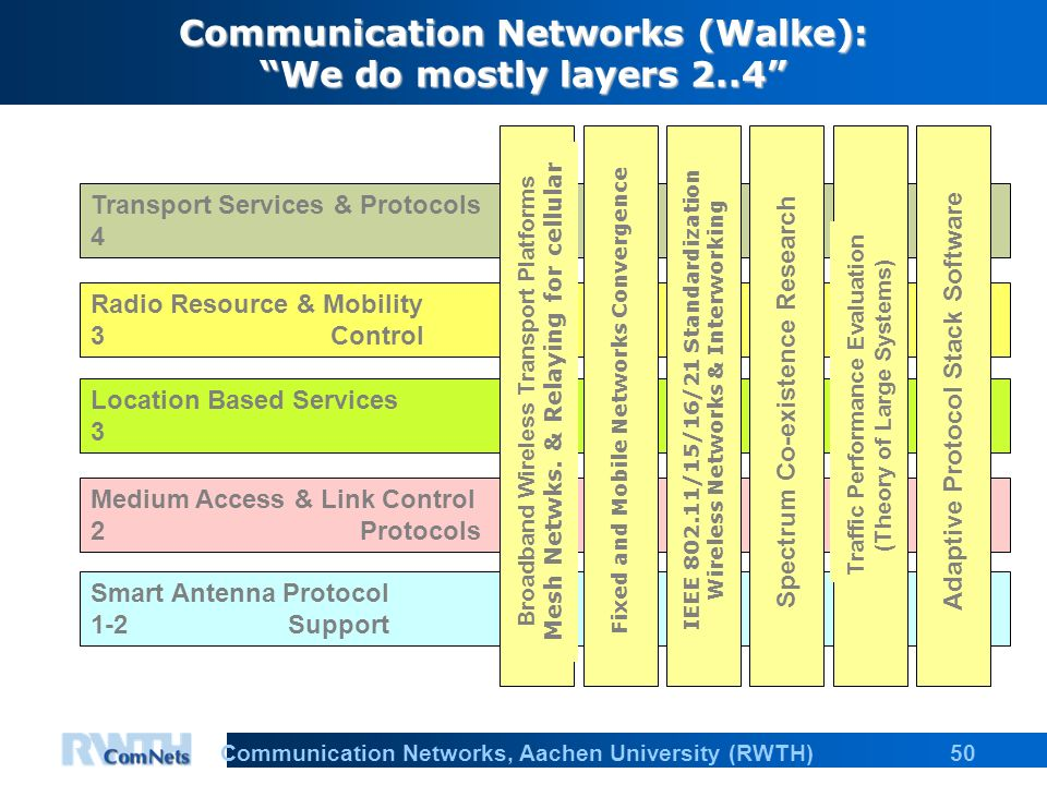 50Communication Networks, Aachen University (RWTH) Communication Networks (Walke): We do mostly layers 2..4 Transport Services & Protocols 4 Radio Resource & Mobility 3 Control Location Based Services 3 Medium Access & Link Control 2 Protocols Smart Antenna Protocol 1-2 Support Broadband Wireless Transport Platforms Mesh Netwks.