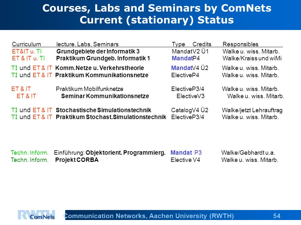 54Communication Networks, Aachen University (RWTH) Curriculumlecture, Labs, SeminarsType CreditsResponsibles ET&IT u.
