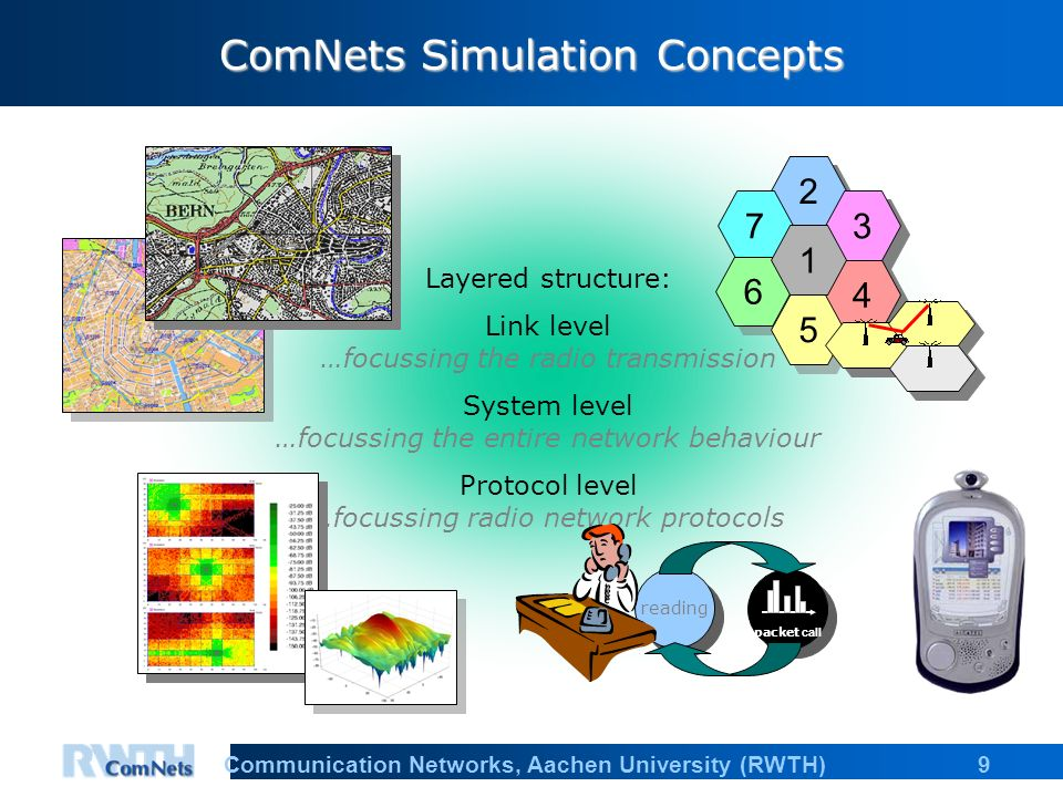 9Communication Networks, Aachen University (RWTH) Layered structure: Link level …focussing the radio transmission System level …focussing the entire network behaviour Protocol level …focussing radio network protocols reading packet call ComNets Simulation Concepts