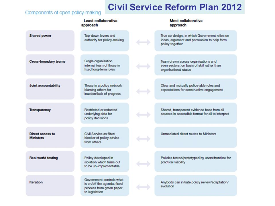 Civil Service Reform Plan 2012