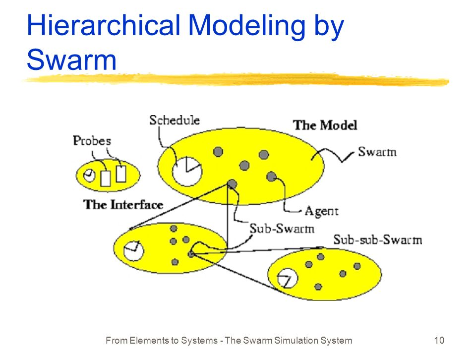 From Elements to Systems - The Swarm Simulation System10 Hierarchical Modeling by Swarm