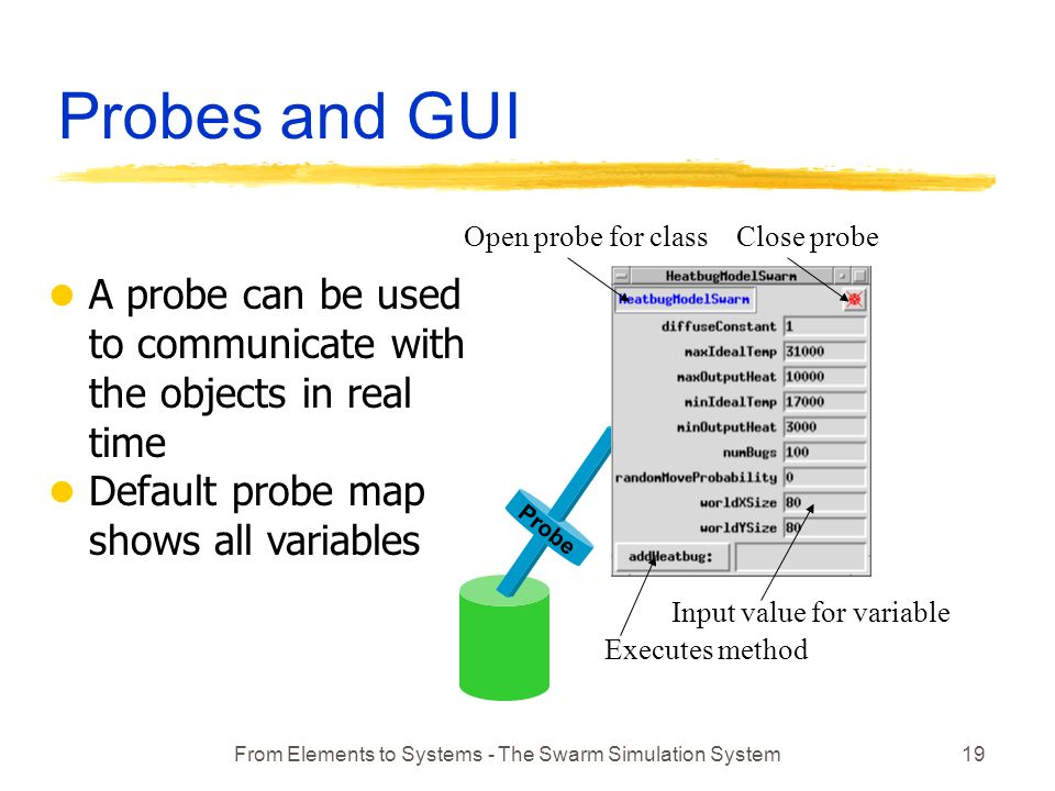 From Elements to Systems - The Swarm Simulation System19 Probes and GUI Executes method Input value for variable Open probe for classClose probe Probe l A probe can be used to communicate with the objects in real time l Default probe map shows all variables