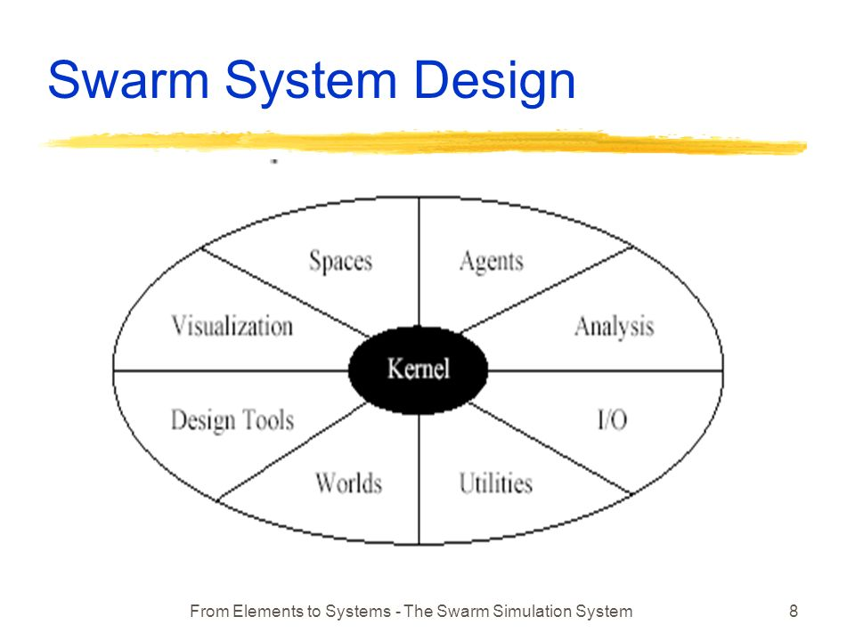 From Elements to Systems - The Swarm Simulation System8 Swarm System Design