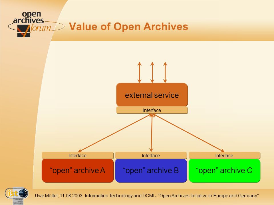 IST Uwe Müller, : Information Technology and DCMI - Open Archives Initiative in Europe and Germany Value of Open Archives open archive Aopen archive Bopen archive C external service Interface