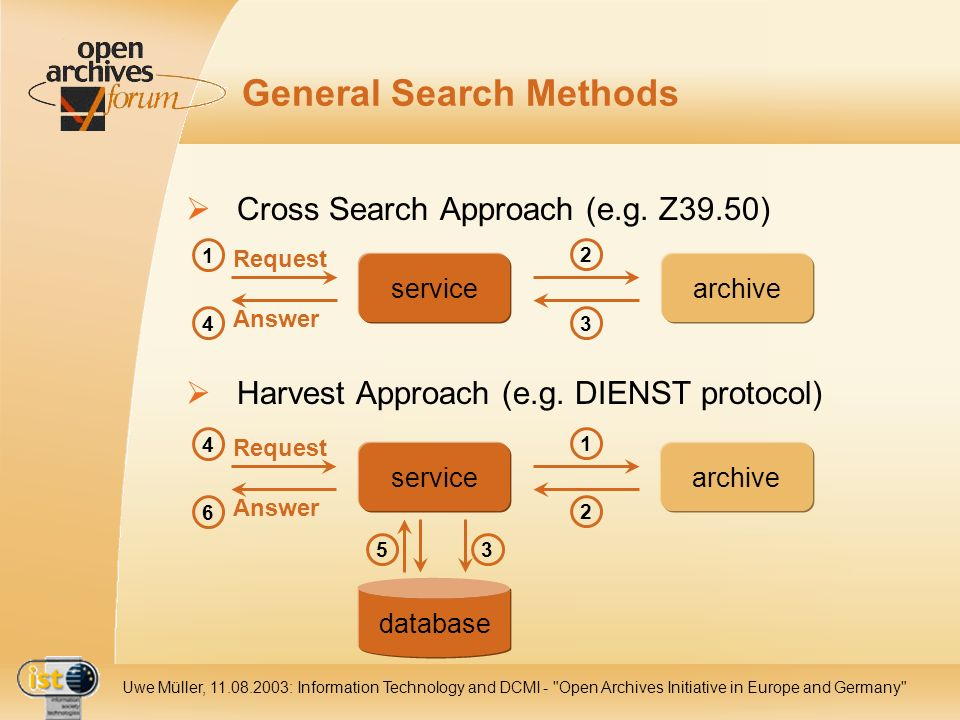 IST Uwe Müller, : Information Technology and DCMI - Open Archives Initiative in Europe and Germany General Search Methods Cross Search Approach (e.g.