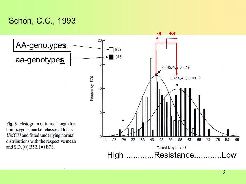 6 Schön, C.C., 1993 AA-genotypes aa-genotypes +a -a High............Resistance............Low
