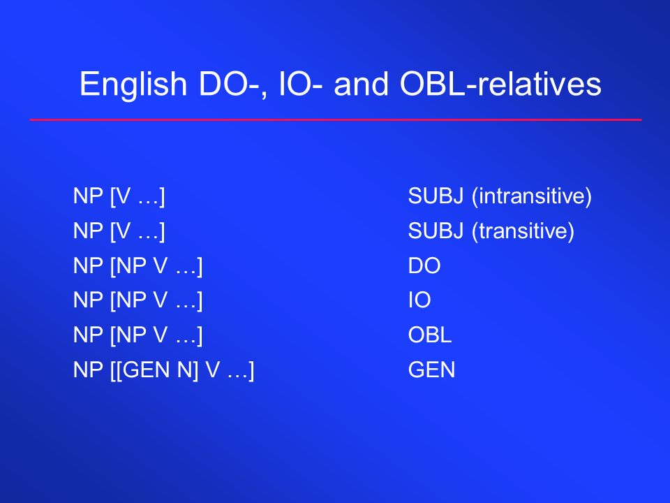 English DO-, IO- and OBL-relatives NP [V …]SUBJ (intransitive) NP [V …]SUBJ (transitive) NP [NP V …]DO NP [NP V …]IO NP [NP V …]OBL NP [[GEN N] V …]GEN