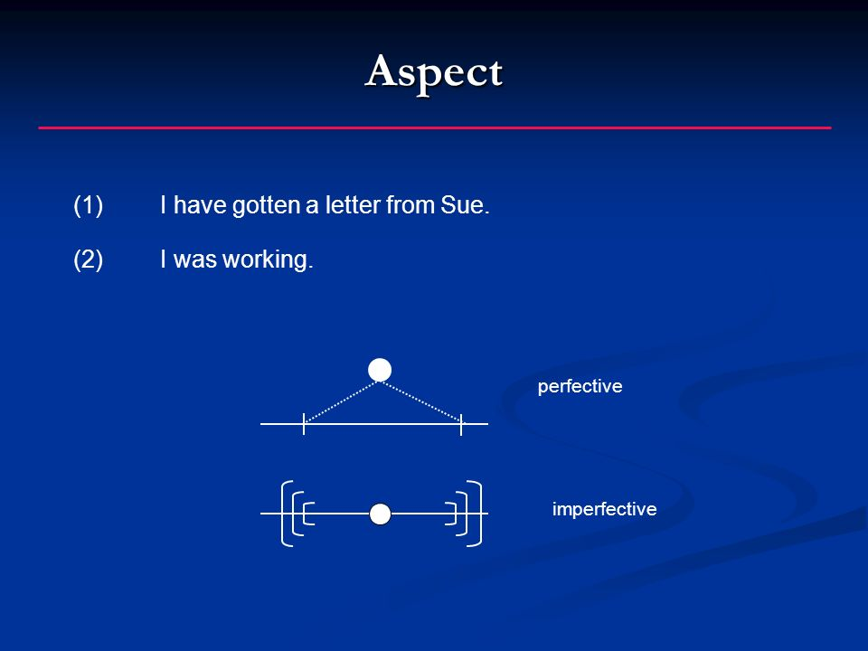 Aspect (1) I have gotten a letter from Sue. (2)I was working. perfective imperfective