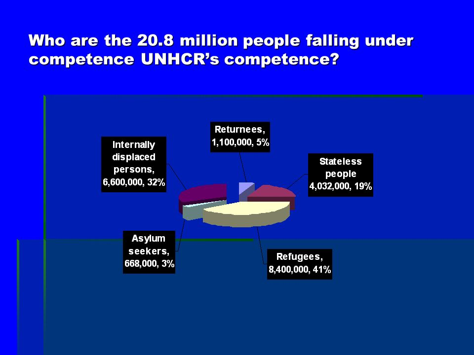 Who are the 20.8 million people falling under competence UNHCRs competence