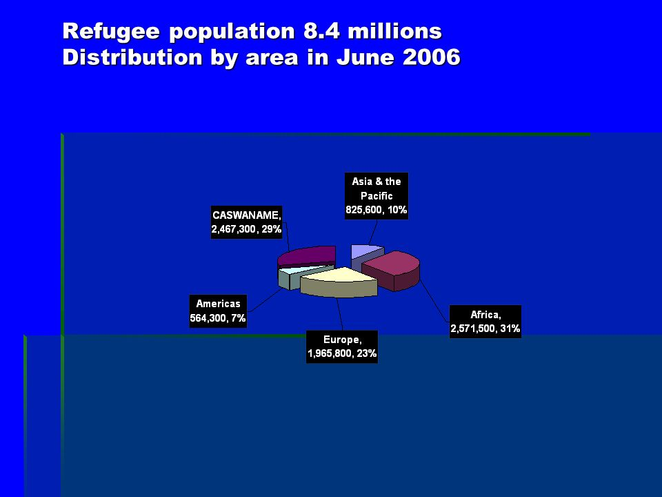 Refugee population 8.4 millions Distribution by area in June 2006