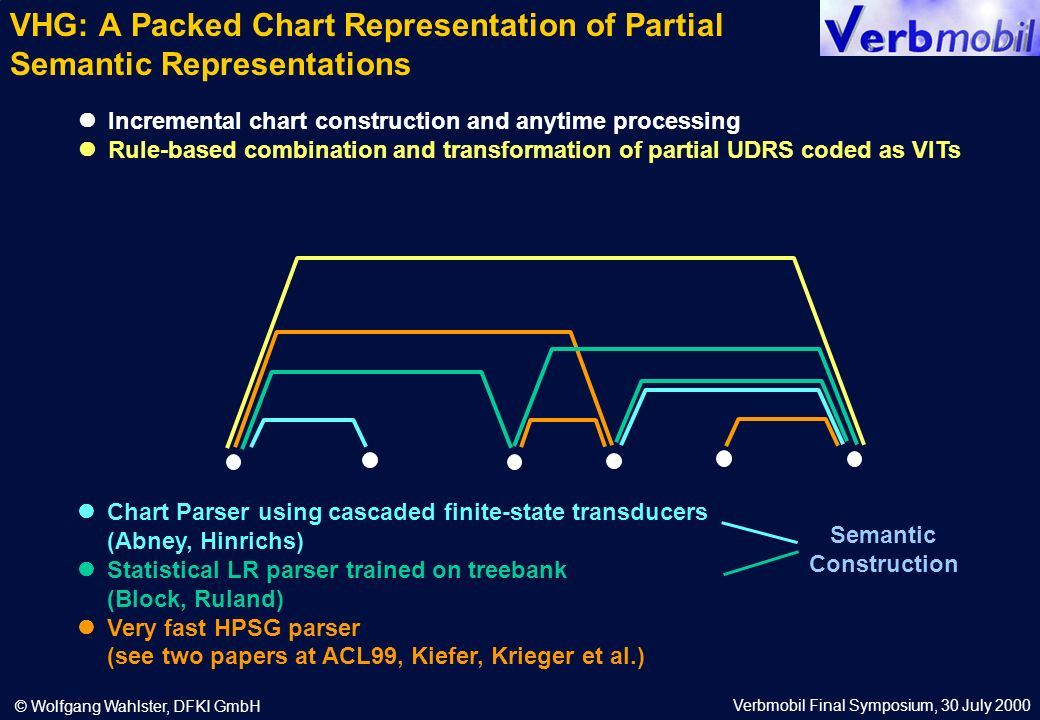 Verbmobil Final Symposium, 30 July 2000 © Wolfgang Wahlster, DFKI GmbH Incremental chart construction and anytime processing Rule-based combination and transformation of partial UDRS coded as VITs Chart Parser using cascaded finite-state transducers (Abney, Hinrichs) Statistical LR parser trained on treebank (Block, Ruland) Very fast HPSG parser (see two papers at ACL99, Kiefer, Krieger et al.) Semantic Construction VHG: A Packed Chart Representation of Partial Semantic Representations