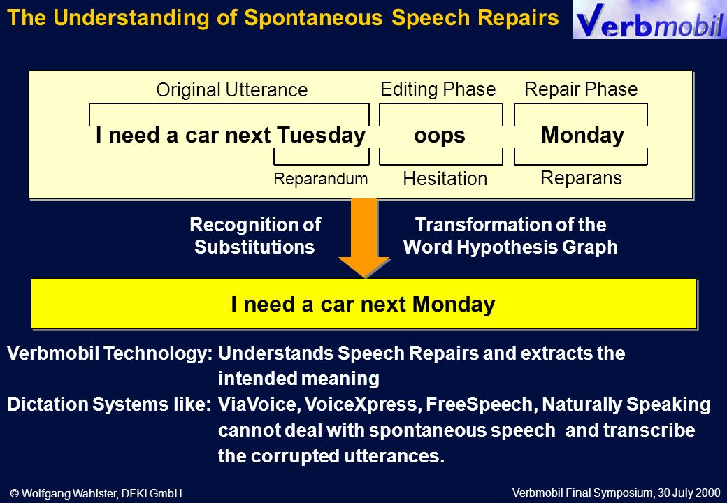Verbmobil Final Symposium, 30 July 2000 © Wolfgang Wahlster, DFKI GmbH I need a car next Tuesdayoops Monday Original Utterance Editing PhaseRepair Phase Reparandum Hesitation Reparans Recognition of Substitutions Transformation of the Word Hypothesis Graph I need a car next Monday Verbmobil Technology:Understands Speech Repairs and extracts the intended meaning Dictation Systems like: ViaVoice, VoiceXpress, FreeSpeech, Naturally Speaking cannot deal with spontaneous speech and transcribe the corrupted utterances.