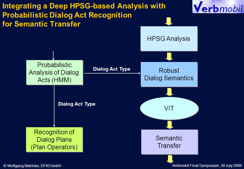 Verbmobil Final Symposium, 30 July 2000 © Wolfgang Wahlster, DFKI GmbH Integrating a Deep HPSG-based Analysis with Probabilistic Dialog Act Recognition for Semantic Transfer Probabilistic Analysis of Dialog Acts (HMM) Probabilistic Analysis of Dialog Acts (HMM) Recognition of Dialog Plans (Plan Operators) Recognition of Dialog Plans (Plan Operators) Dialog Act Type HPSG Analysis Robust Dialog Semantics Robust Dialog Semantics VIT Semantic Transfer Semantic Transfer Dialog Act Type