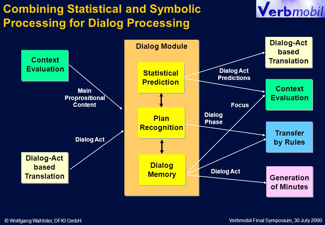 Verbmobil Final Symposium, 30 July 2000 © Wolfgang Wahlster, DFKI GmbH Statistical Prediction Statistical Prediction Context Evaluation Dialog Module Dialog-Act based Translation Plan Recognition Plan Recognition Dialog Memory Dialog Memory Main Proprositional Content Dialog Act Context Evaluation Dialog-Act based Translation Transfer by Rules Generation of Minutes Dialog Act Predictions Dialog Act Dialog Phase Focus Combining Statistical and Symbolic Processing for Dialog Processing