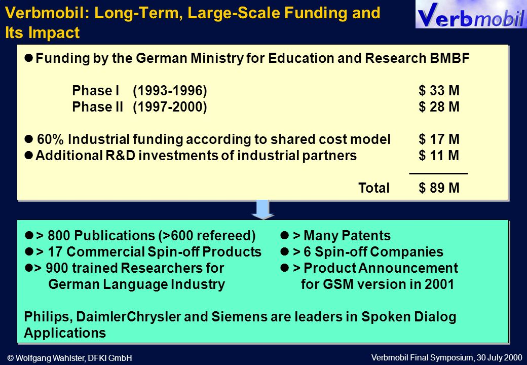 Verbmobil Final Symposium, 30 July 2000 © Wolfgang Wahlster, DFKI GmbH Funding by the German Ministry for Education and Research BMBF Phase I (1993-1996)$ 33 M Phase II (1997-2000)$ 28 M 60% Industrial funding according to shared cost model$ 17 M Additional R&D investments of industrial partners$ 11 M Total$ 89 M > 800 Publications (>600 refereed) >Many Patents > 17 Commercial Spin-off Products >6 Spin-off Companies > 900 trained Researchers for >Product Announcement German Language Industry for GSM version in 2001 Philips, DaimlerChrysler and Siemens are leaders in Spoken Dialog Applications Verbmobil: Long-Term, Large-Scale Funding and Its Impact