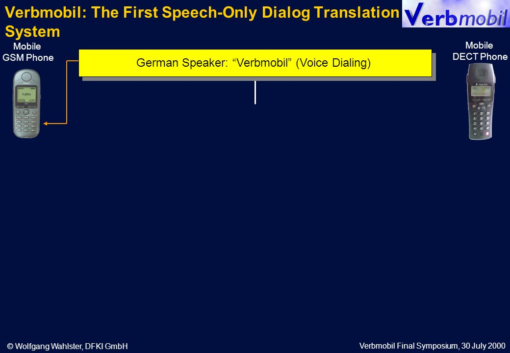 Verbmobil Final Symposium, 30 July 2000 © Wolfgang Wahlster, DFKI GmbH Verbmobil: The First Speech-Only Dialog Translation System Mobile GSM Phone Mobile DECT Phone German Speaker: Verbmobil (Voice Dialing)