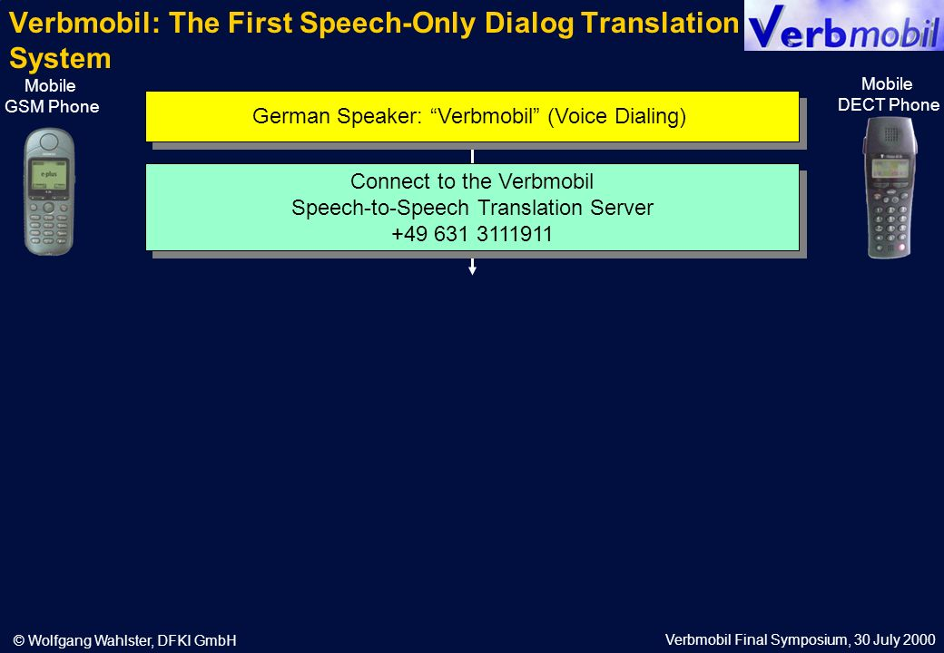 Verbmobil Final Symposium, 30 July 2000 © Wolfgang Wahlster, DFKI GmbH Verbmobil: The First Speech-Only Dialog Translation System Mobile GSM Phone Mobile DECT Phone German Speaker: Verbmobil (Voice Dialing) Connect to the Verbmobil Speech-to-Speech Translation Server +49 631 3111911