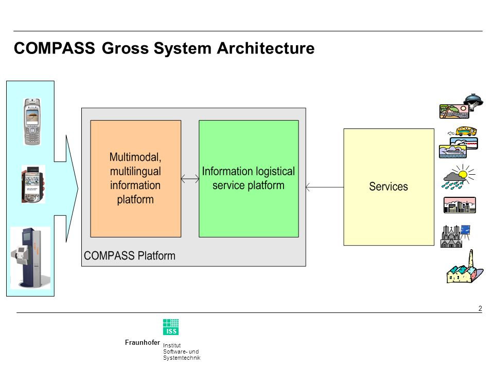 Institut Software- und Systemtechnik Fraunhofer ISS T 2 COMPASS Gross System Architecture